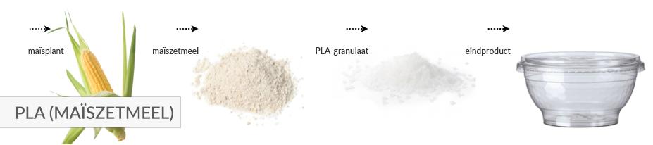 materiaal-pla-maiszetmeel-1.png